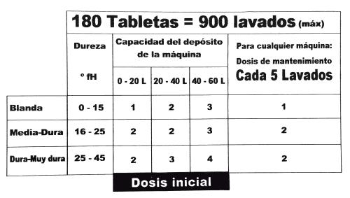 Dosis de uso de las pastillas lavavajillas